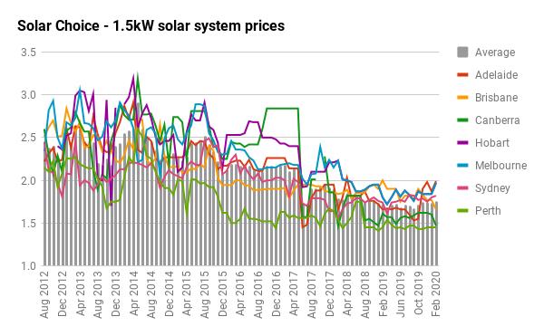 1.5kW solar prices