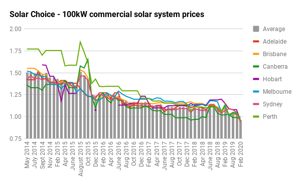 100kw historical commercial solar prices by city