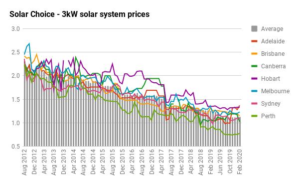 3kW solar price history