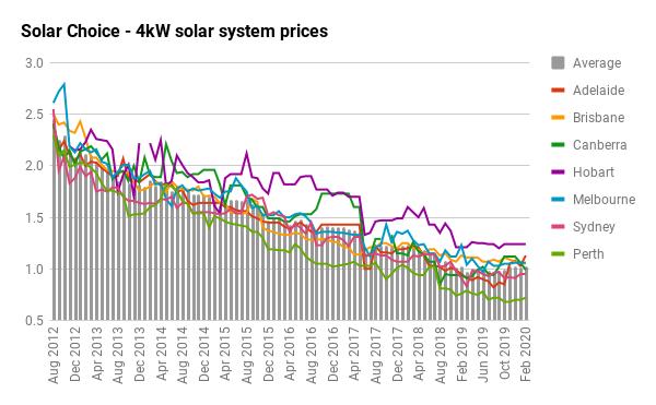 4kW solar price history