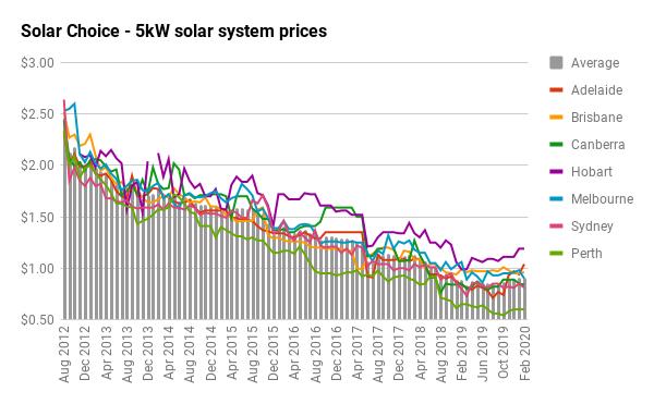 5kW solar price history