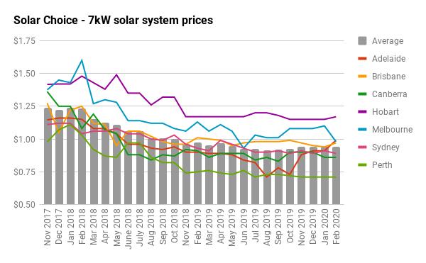 7kW solar price history