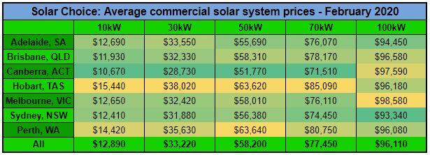 Commercial Solar prices Feb 2020