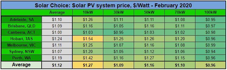 Commercial solar price per watt Feb 2020