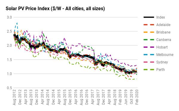 Solar Choice PV Price Index
