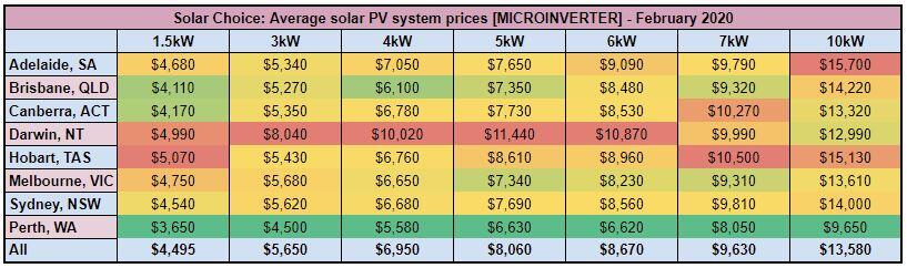 Solar Choice Microinverter System Prices February 2020