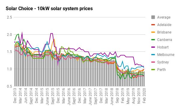 10kW solar price history