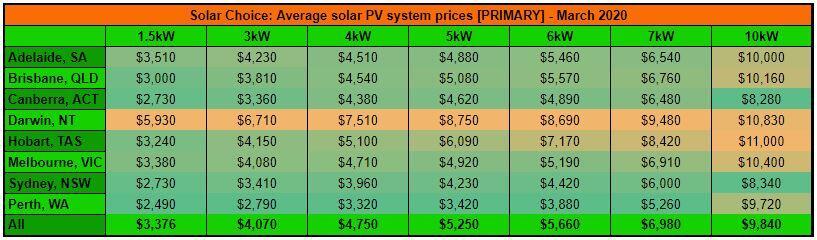 primary solar system price