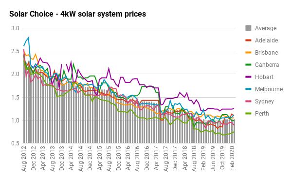 4KW SOLAR SYSTEM PRICE