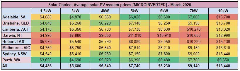 micro system price