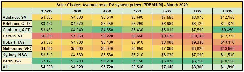 premium system price