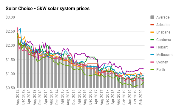 5KW SOLAR SYSTEM PRICE graph as of april 2020