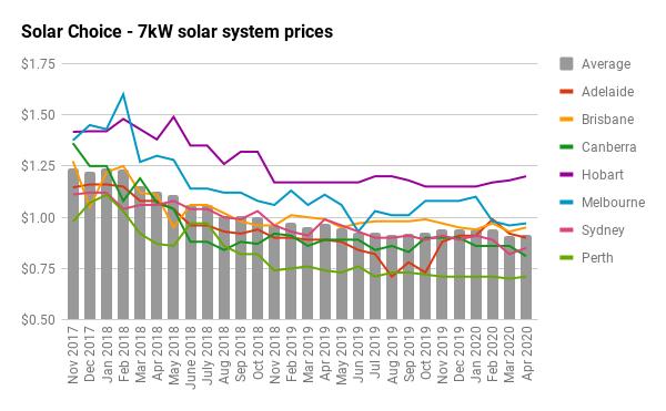 7KW SOLAR SYSTEM PRICE