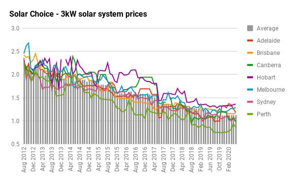 3KW SOLAR SYSTEM PRICE