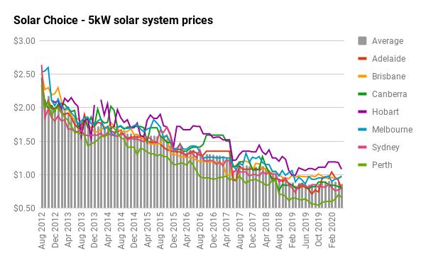 5KW SOLAR SYSTEM PRICE