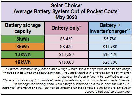 Solar battery costs