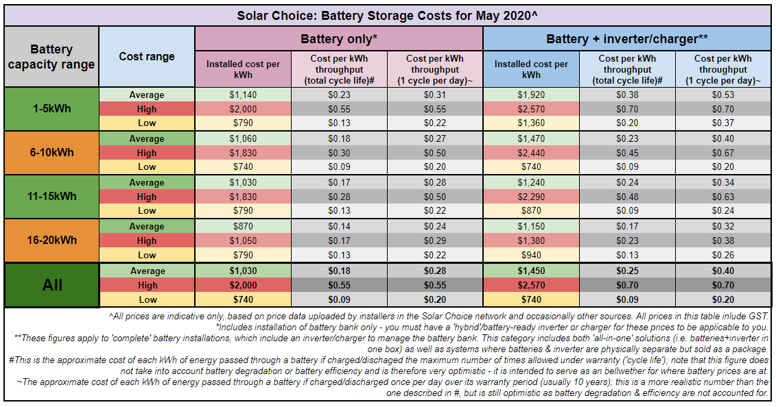Solar battery costs for May 2020