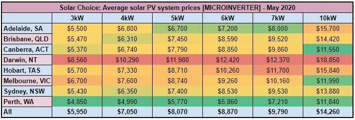 micro inverter price index