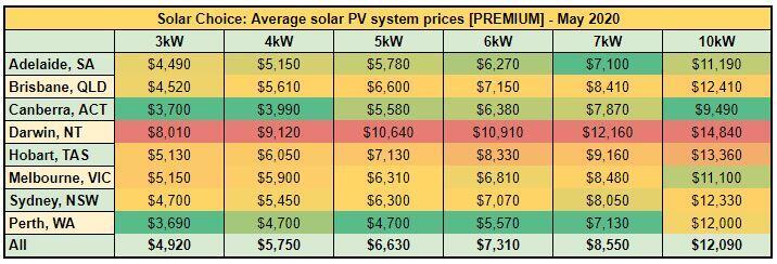 premium price index