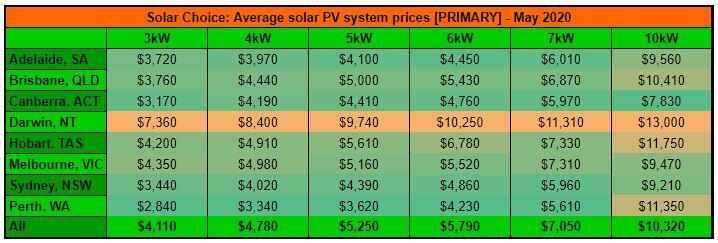 residential price index