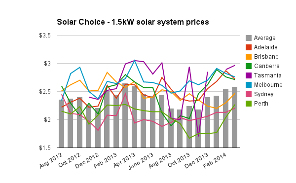 1-5kW solar pv system prices March 2014