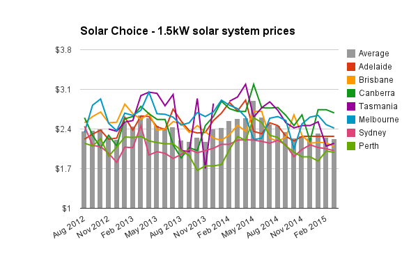 1.5kW solar pv system prices March 2015