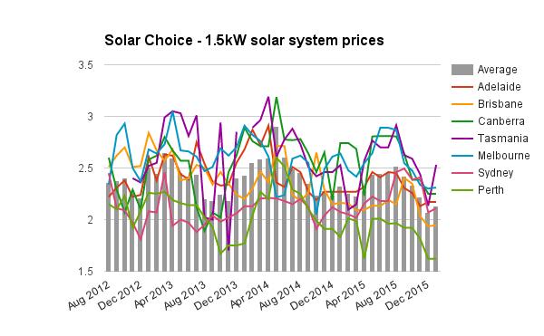 1-5kW solar system Jan 2016