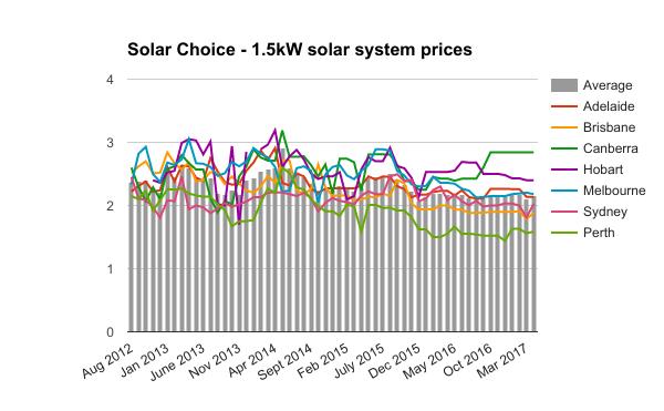 1-5kW solar system prices April 2017