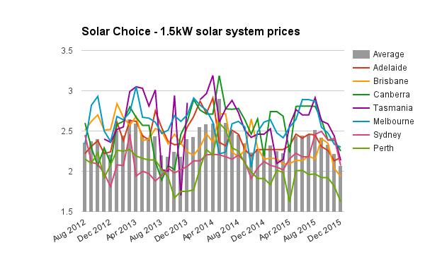 1-5kW solar system prices Dec 2015