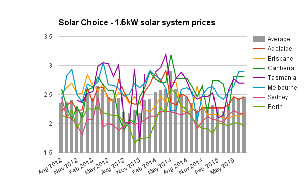 1.5kW solar system prices July 2015