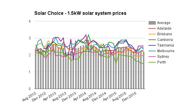 1-5kW solar system prices Mar 2016