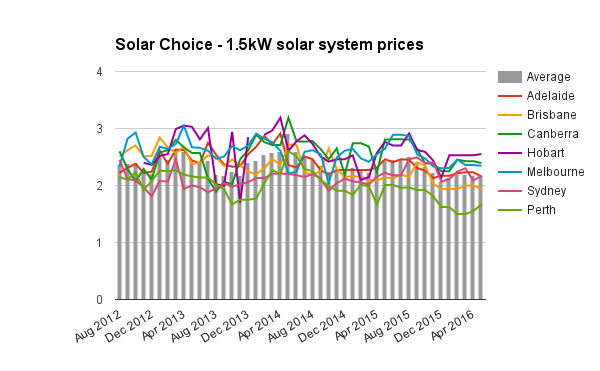 1-5kW solar system prices May 2016