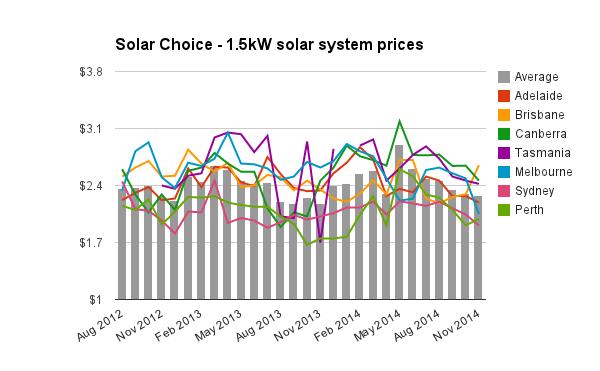 1-5kW solar system prices Nov 2014
