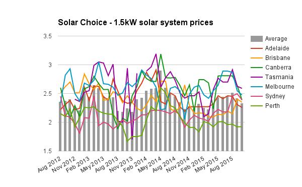 1-5kW solar system prices Oct 2015