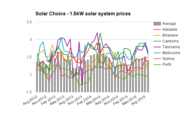 1-5kW solar system prices Sept 2015