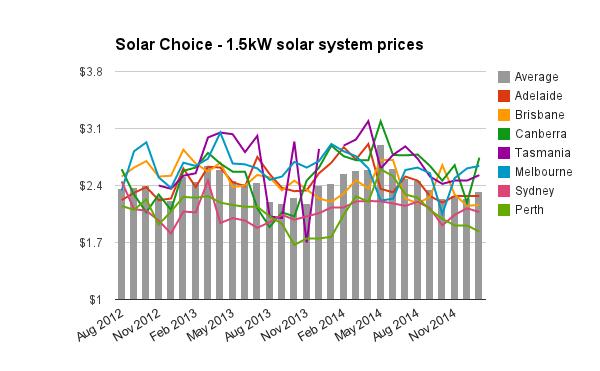 1.5kw solar system prices Jan 2015