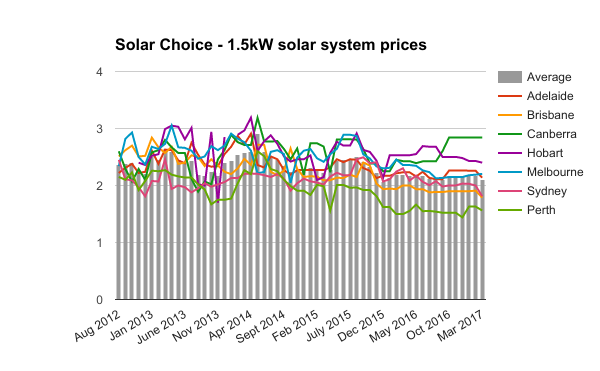 1-5kw solar system prices March 2017