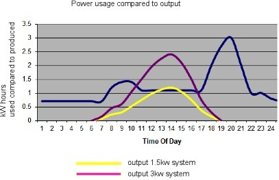 1.5kW 3.0kW solar system output overlay
