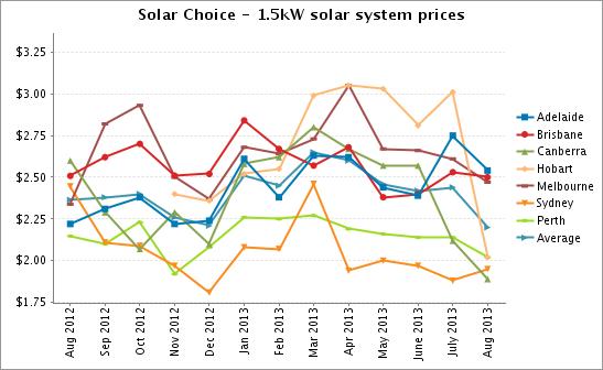 1.5kW solar system prices Aug 2013