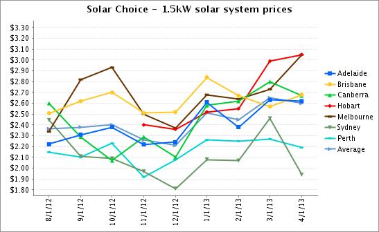 1.5kW solar system prices