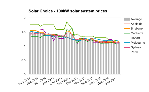 100kW commercial solar system prices April 2017