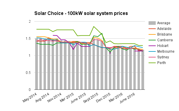 100kW commercial solar system prices Aug 2016