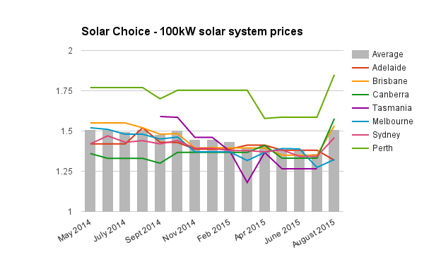 100kW commercial solar system prices August 2015