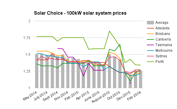 100kW commercial solar system prices Feb 2016