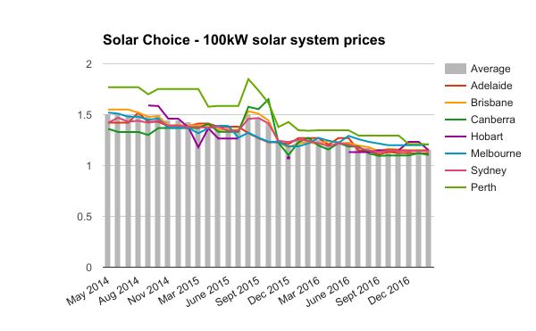 100kW commercial solar system prices Feb 2017