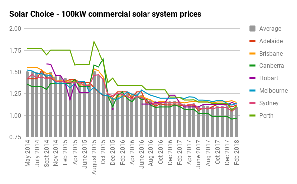 100kW solar PV systems: Compare prices and installer options - Solar