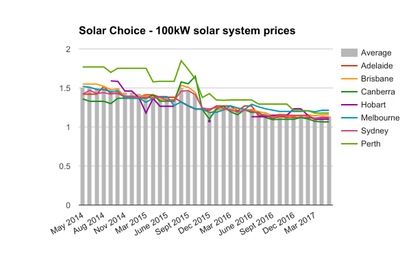 100kW commercial solar system prices May 2017