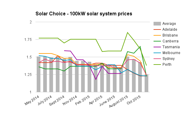 100kW commercial solar system prices Nov 2015