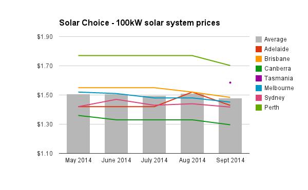 100kW solar PV system prices September 2014
