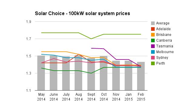 100kW solar system prices historic Feb 2015